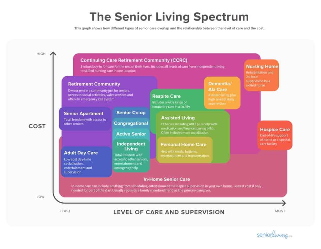 senior-living-spectrum-diagram