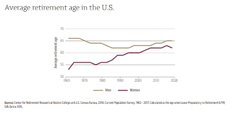 Source: Center of Retirement Research at Boston College and U.S. Census Bureau