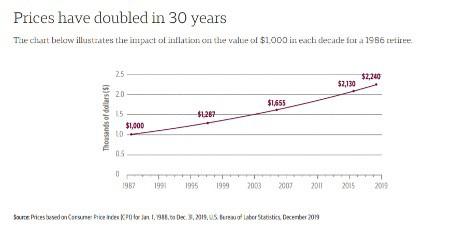 Source: Consumer Price Index and U.S. Bureau of Labor Statistics