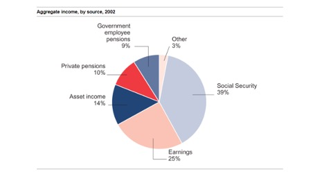 Source: Created by SeniorLiving.org based on Social Security data