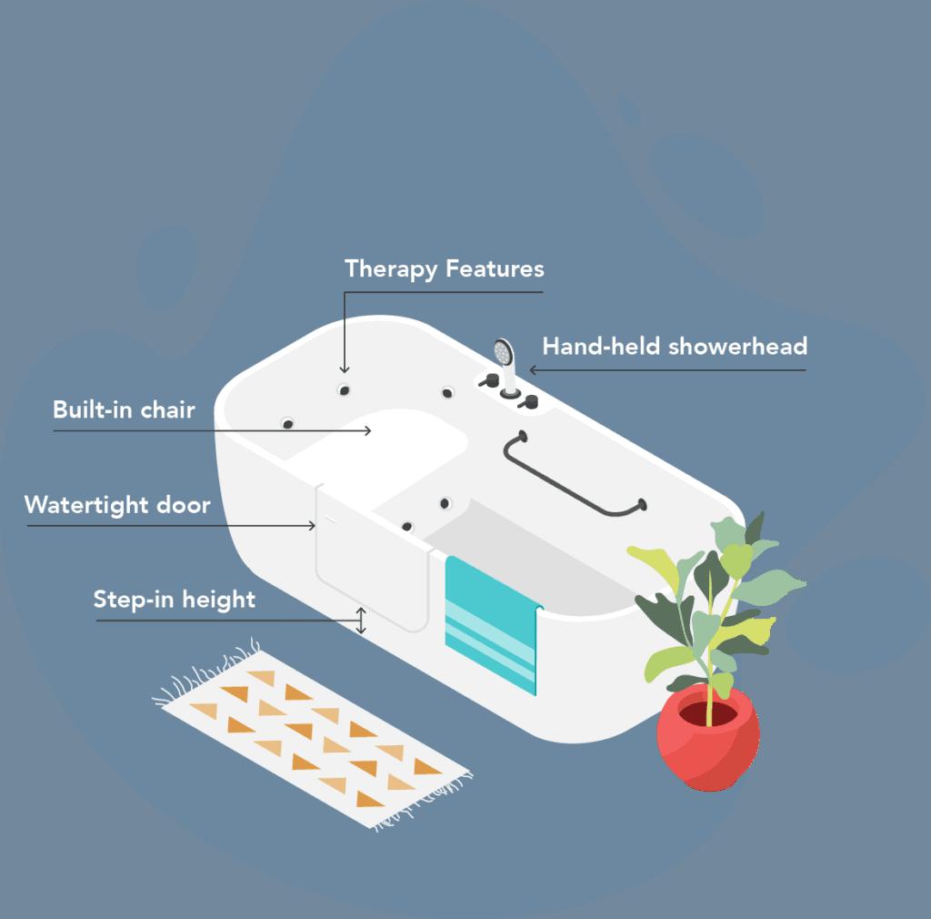 walk-in-tub-diagram