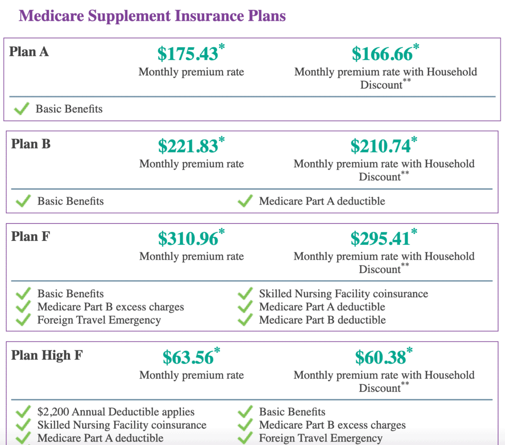 Comparing Aetna Medigap plans and prices