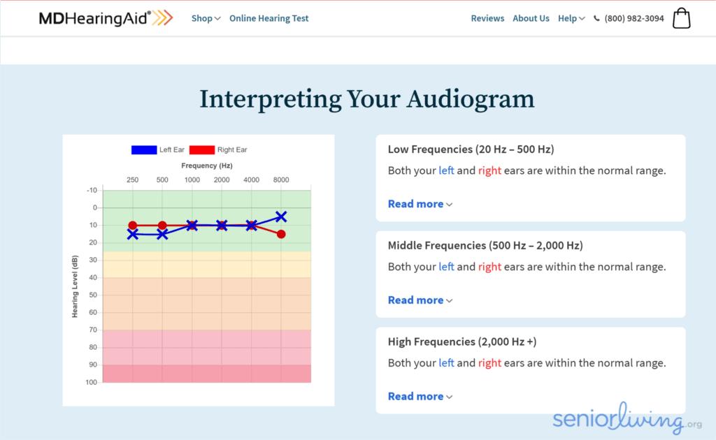 MD test audiogram