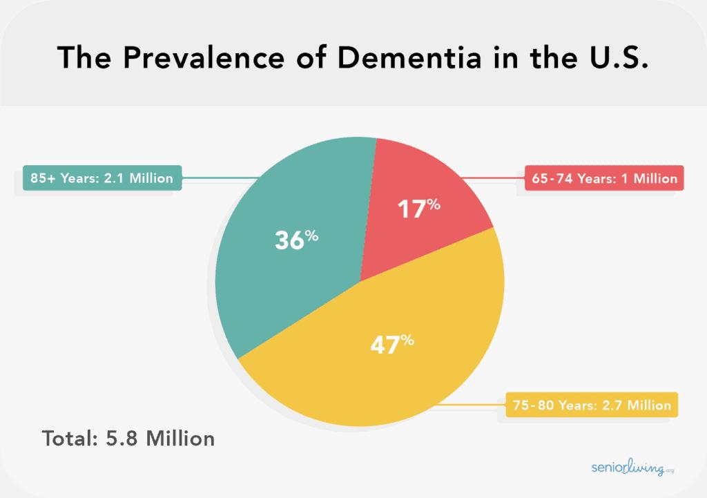 Dementia in the U.S. based on Alzheimer's Association data