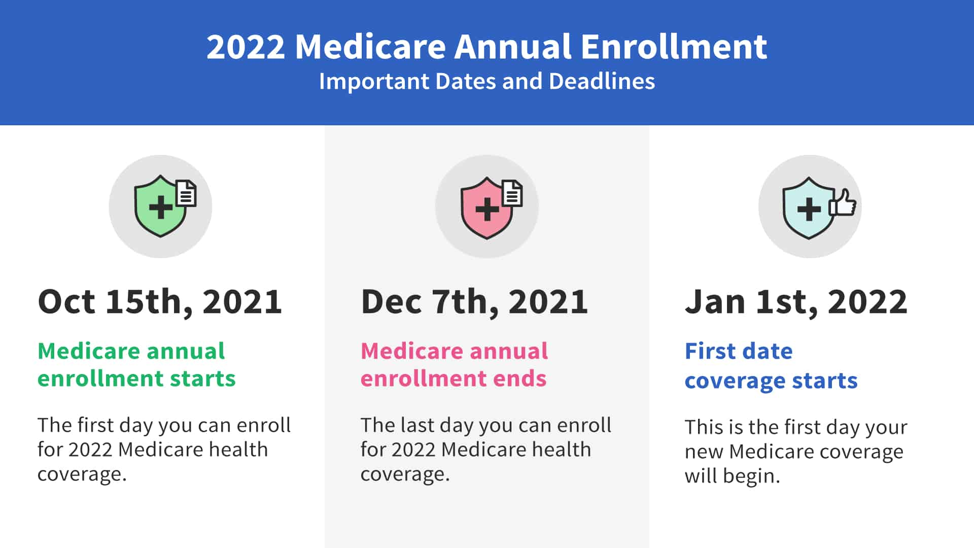 Medicare annual enrollment dates